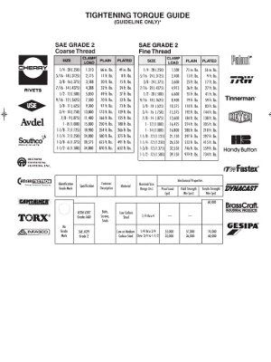 Torque Tightening Guide SAE Grade 2